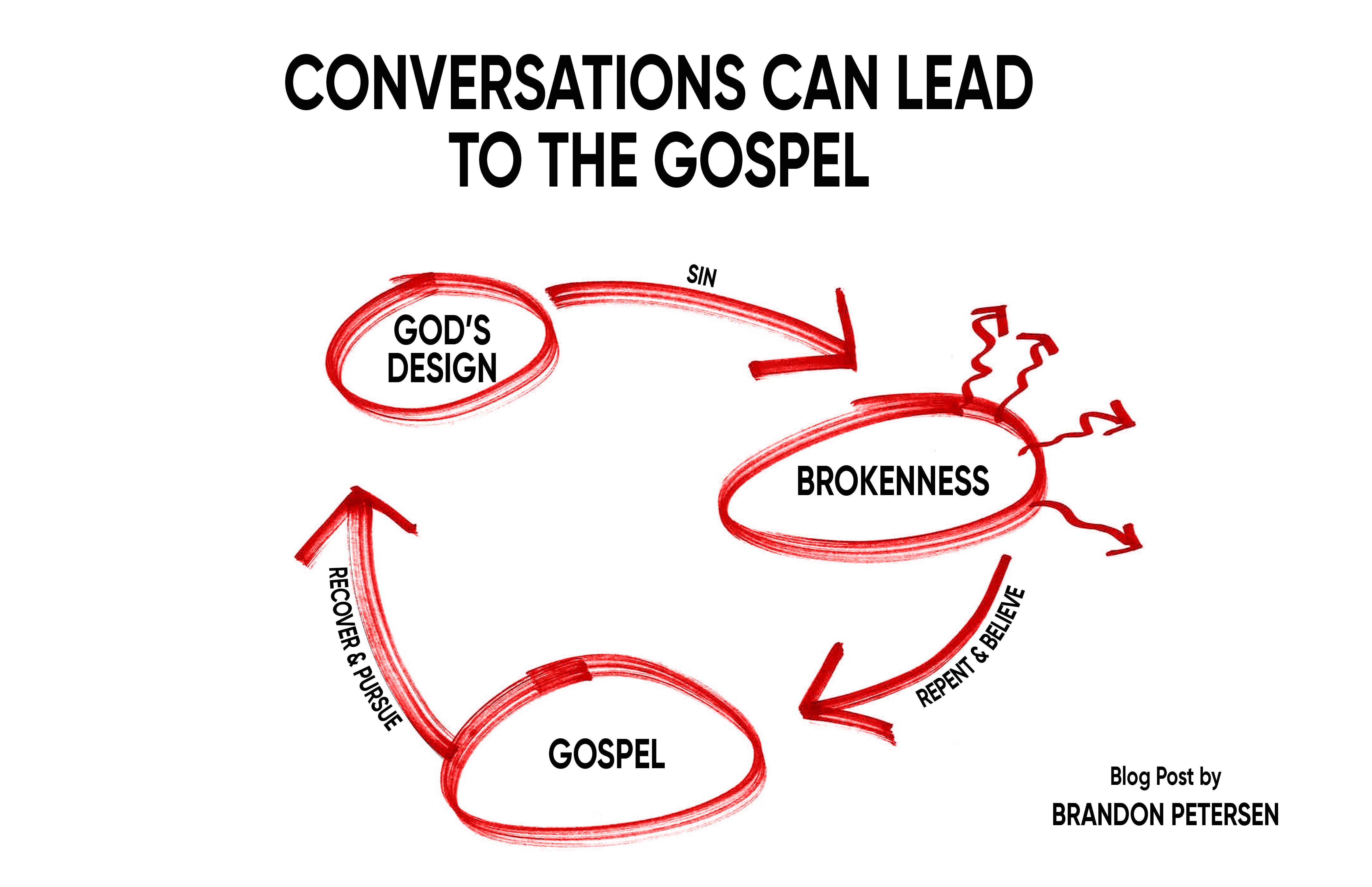 Everyday Conversations Can Lead to the Gospel